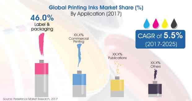 global printing inks market
