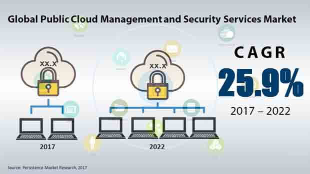 global public cloud management and security services market