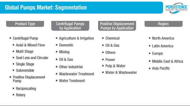 global pumps market segmentation
