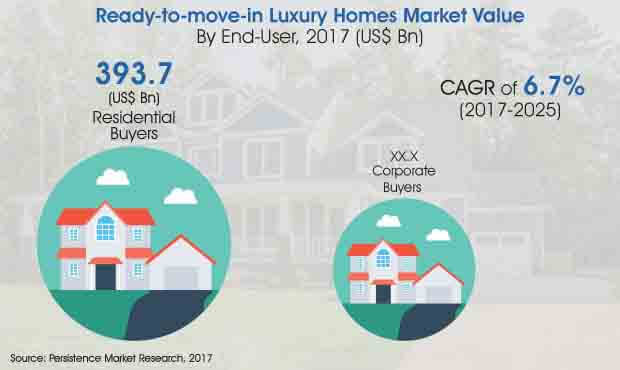 global ready to move in luxury homes market
