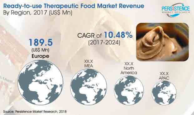 global ready to use therapeutic food market