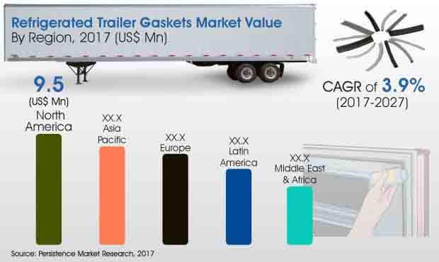 global refrigerated trailer gaskets market