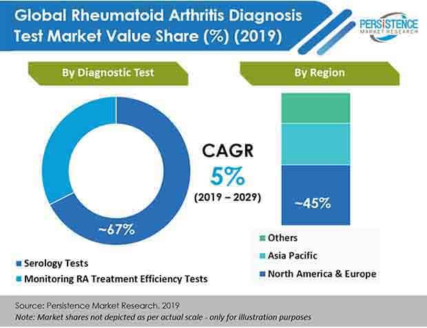 global rheumatoid arthritis diagnosis test market