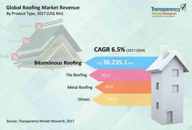 global roofing market