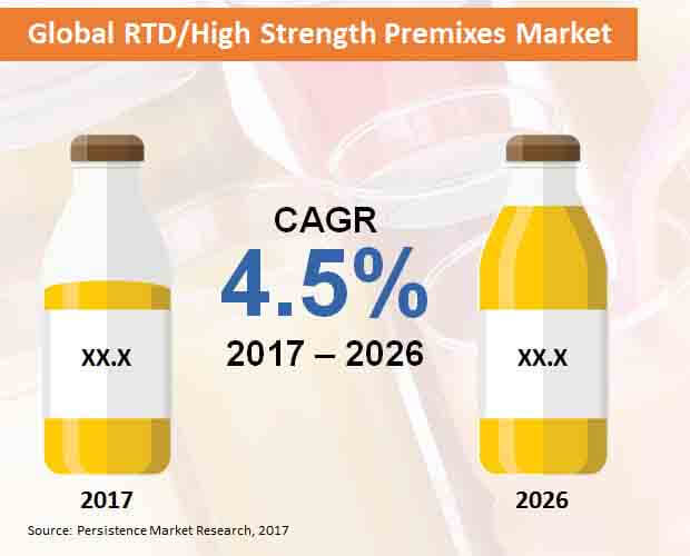 global rtd high strength premixes market