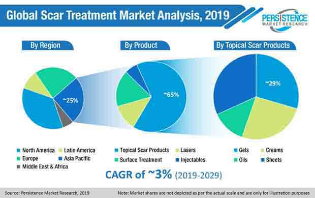global scar treatment market