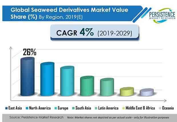 global seaweed derivatives market