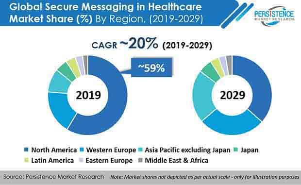 global secure messaging in healthcare