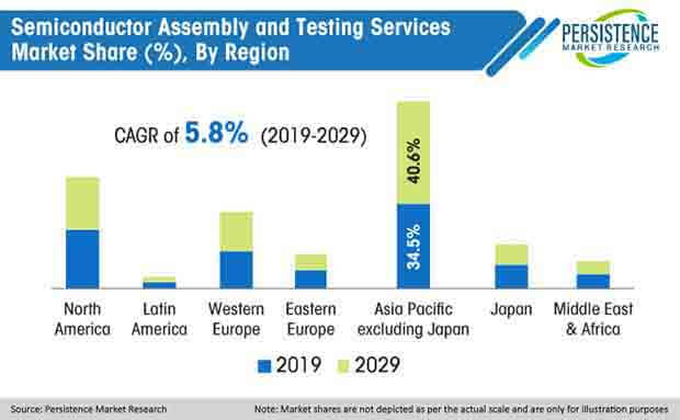 global semiconductor assembly and testing services market