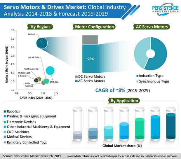 global servo motors & drives market