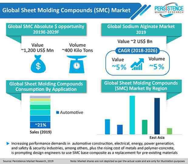 global sheet molding compounds smc market pr