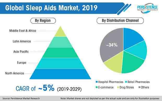 global sleep aids market