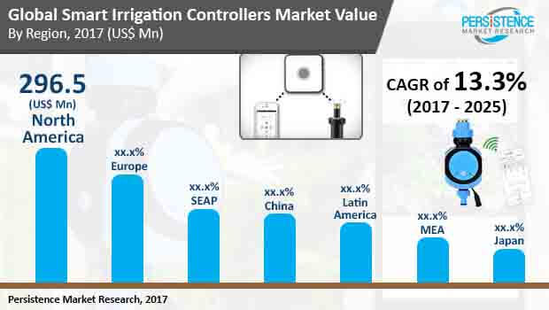 global smart irrigation controllers market