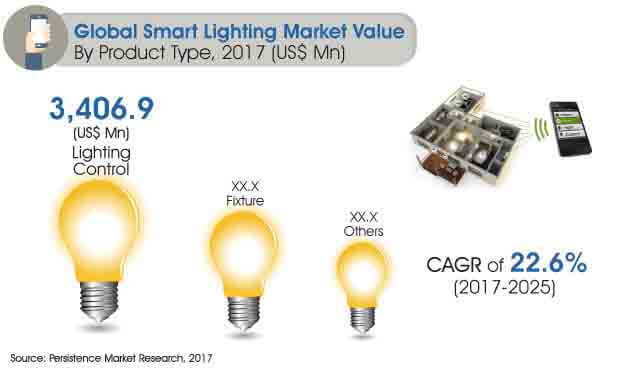 global smart lighting market