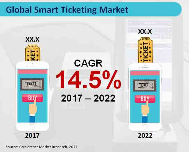 global-smart-ticketing-market.jpg