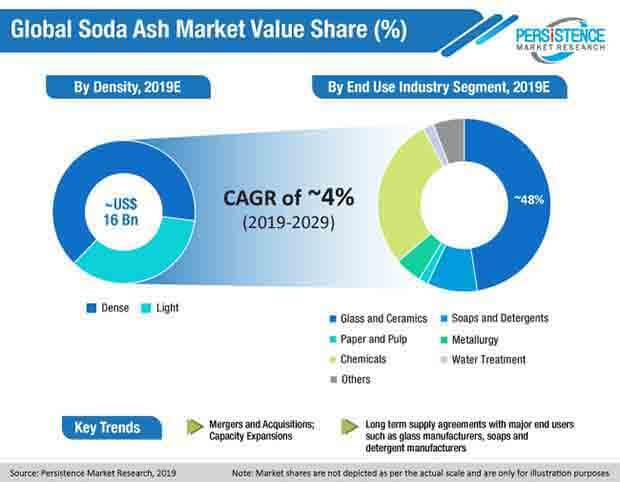 global soda ash market