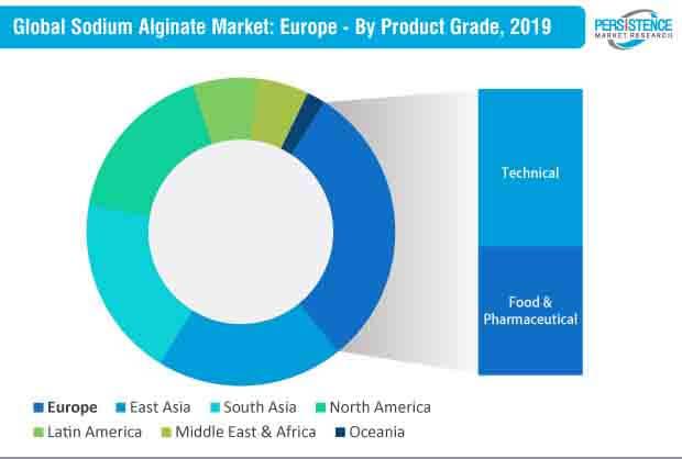 global sodium alginate market europe