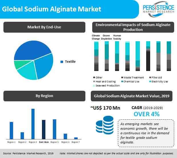 global sodium alginate market