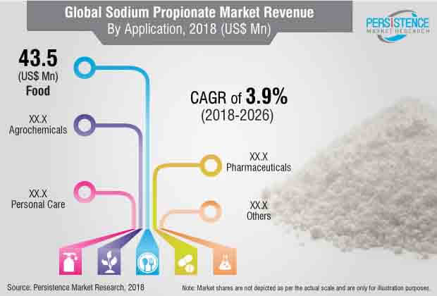 global sodium propionate market