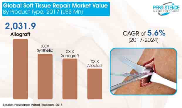 global-soft-tissue-repair-market.jpg