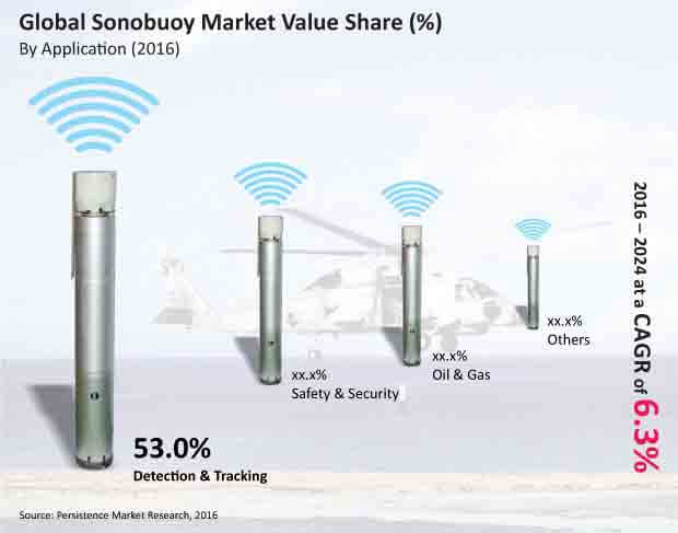 global sonobuoy market