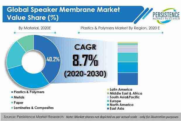 global speaker membranes market