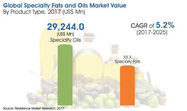 global specialty fats and oils market