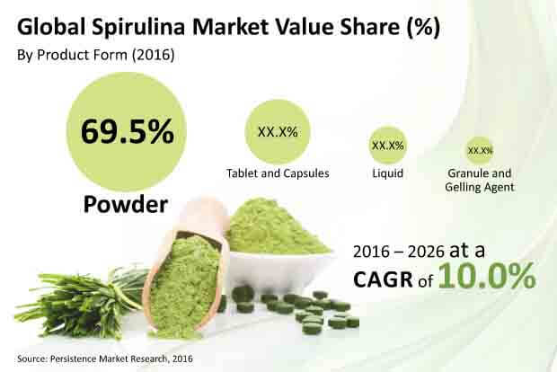 Global Spirulina Market