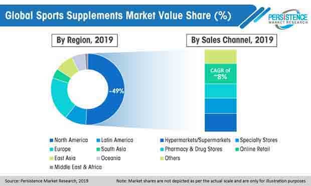 global sports supplements market value share