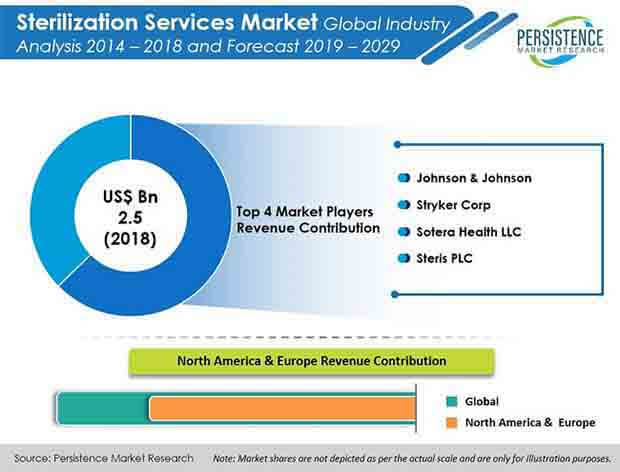 global sterilization services market