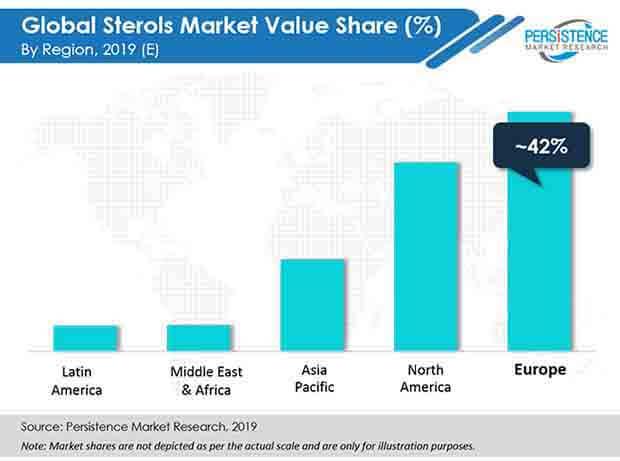 global sterols market