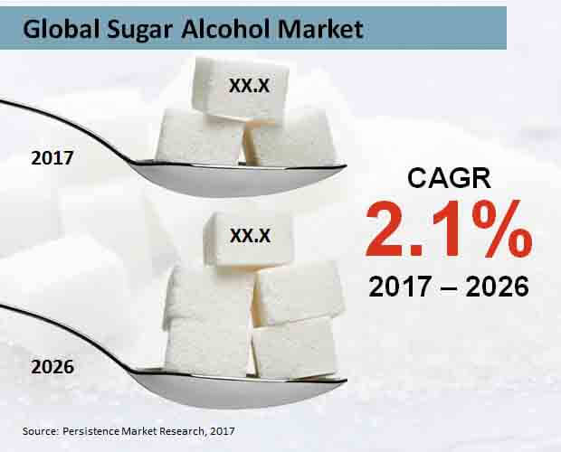 global sugar alcohol market