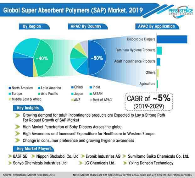 global superabsorbent polymers sap market
