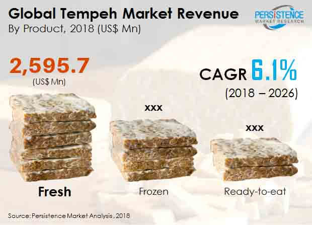 global tempeh market