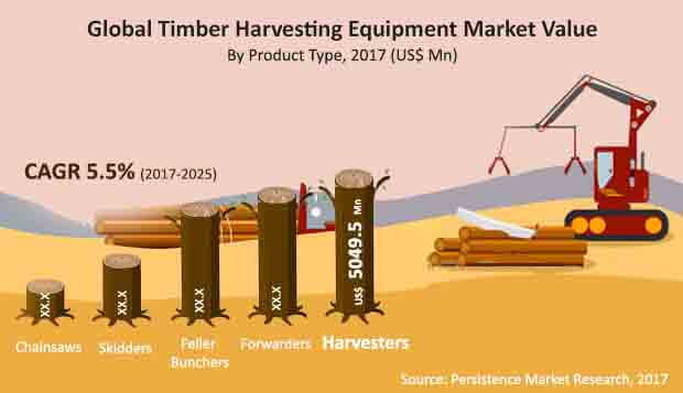 global timber harvesting market