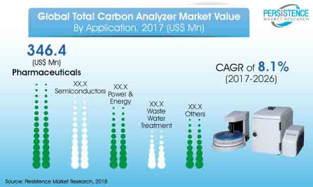 global total carbon analyzer market