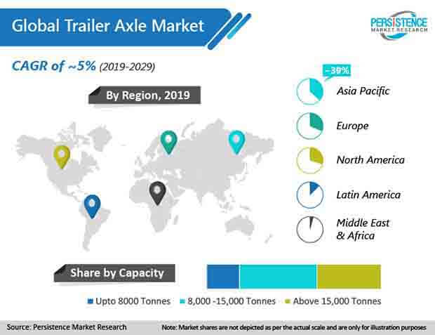 global trailer axle market