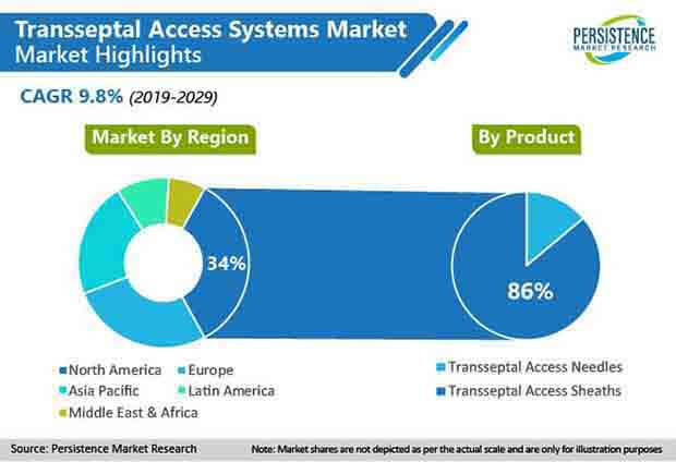global transseptal access systems market