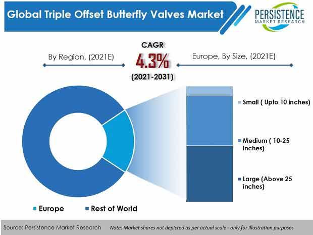 global-triple-offset-butterfly-valves-market
