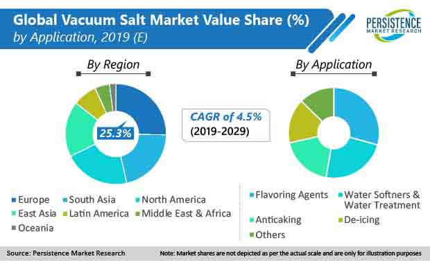 global vacuum salt market 01