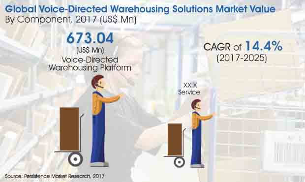 global voice directed warehousing solutions market