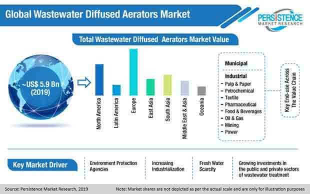 global wastewater diffused aerators market