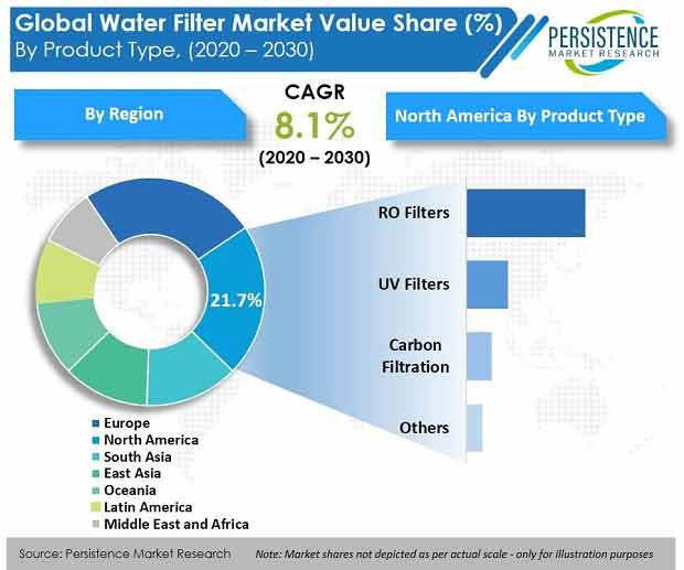 global water filter market