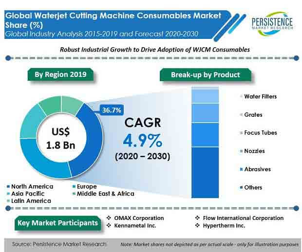 global waterjet cutting machine consumables market product