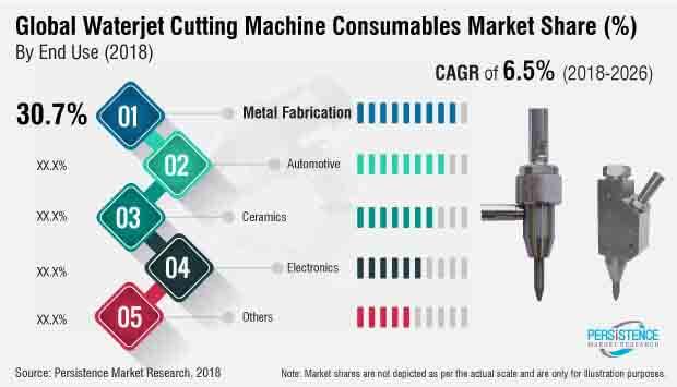 global-waterjet-cutting-machine-consumables-market.jpg