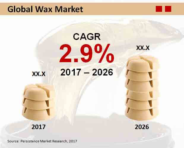 global-wax-market.jpg