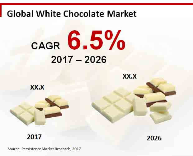 global white chocolate market