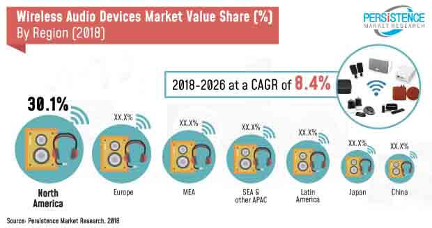 global wireless audio device market