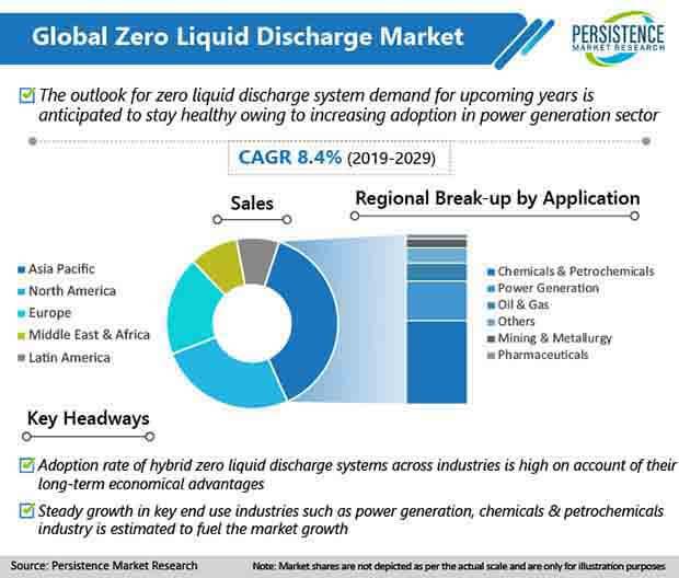 global zero liquid discharge market