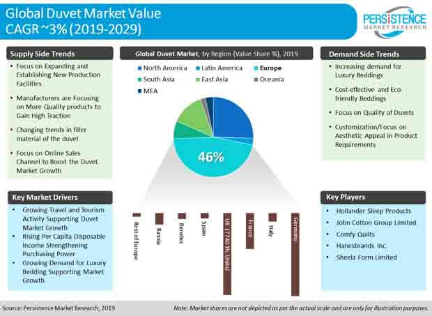 global_duvet_market